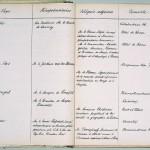 Lista dos representantes portugueses à Conferência de Berlim